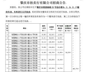 肇庆市柑园南路23号综合楼车房、车库拟公开拍卖的招商公告