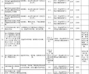 42宗物业租赁权竞拍